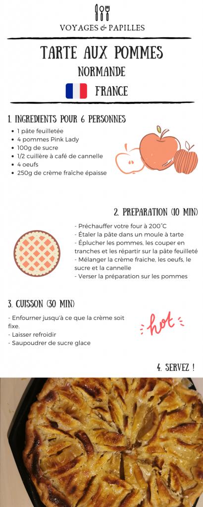 Gâteaux faciles - Tarte aux pommes - Voyage & Papilles
